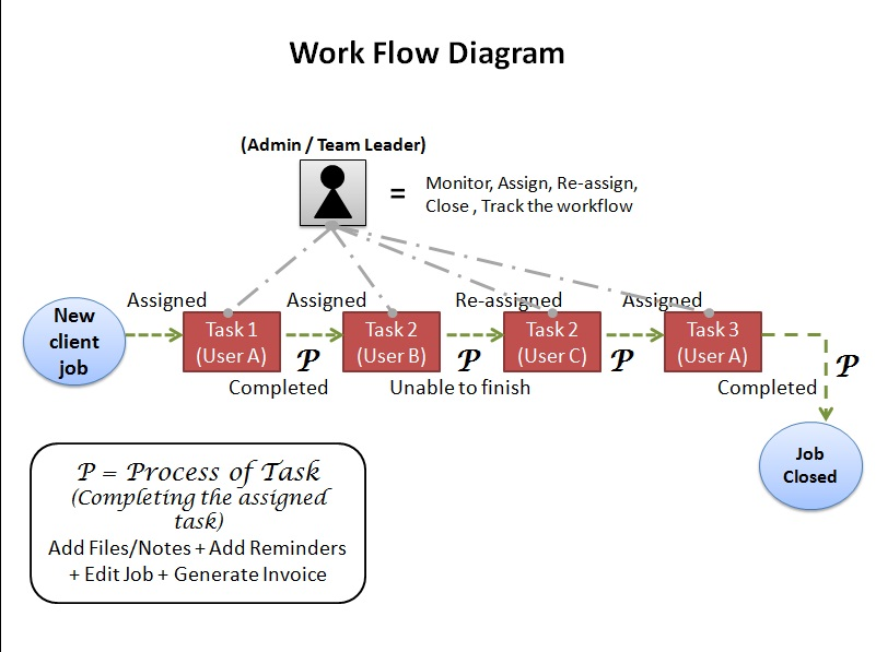 Workflow Management Solution diagram